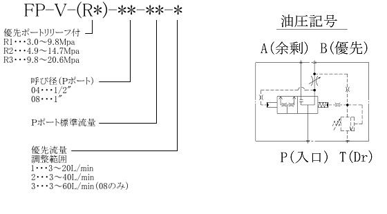 TDCV形 型式表示法・油圧記号